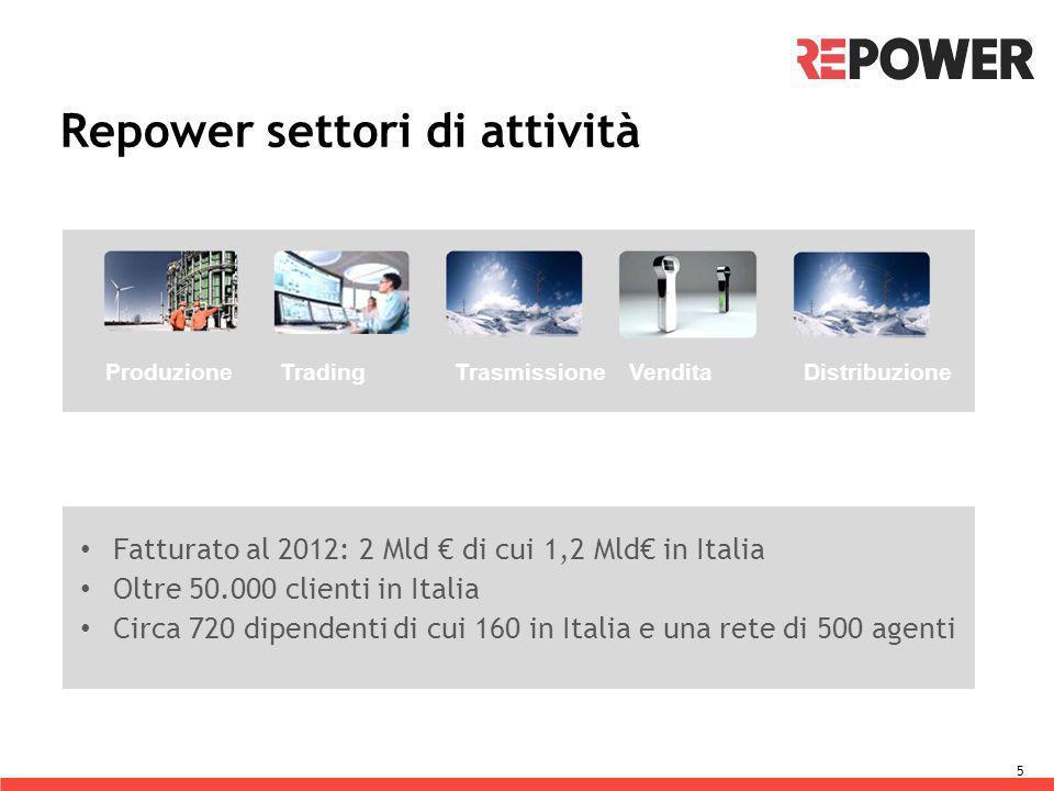 5 ProduzioneTradingTrasmissione VenditaDistribuzione Fatturato al 2012: 2 Mld di cui 1,2 Mld in Italia Oltre 50.000 clienti in Italia Circa 720 dipend