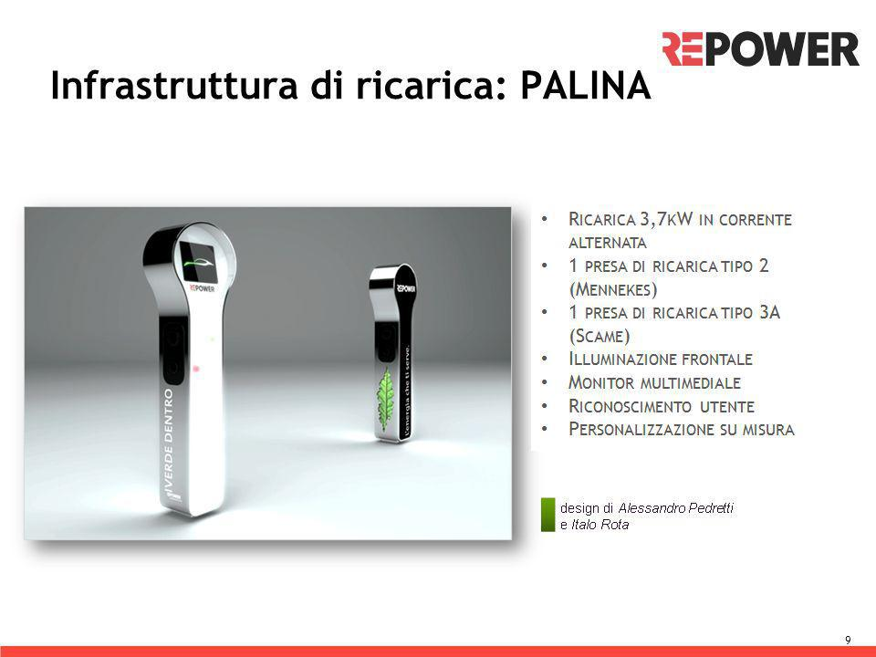 Infrastruttura di ricarica: PALINA 9