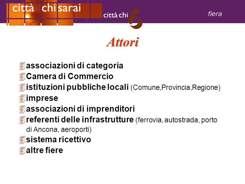 Attori 4a4associazioni di categoria 4C4Camera di Commercio 4i4istituzioni pubbliche locali (Comune,Provincia,Regione) 4i4imprese 4a4associazioni di im