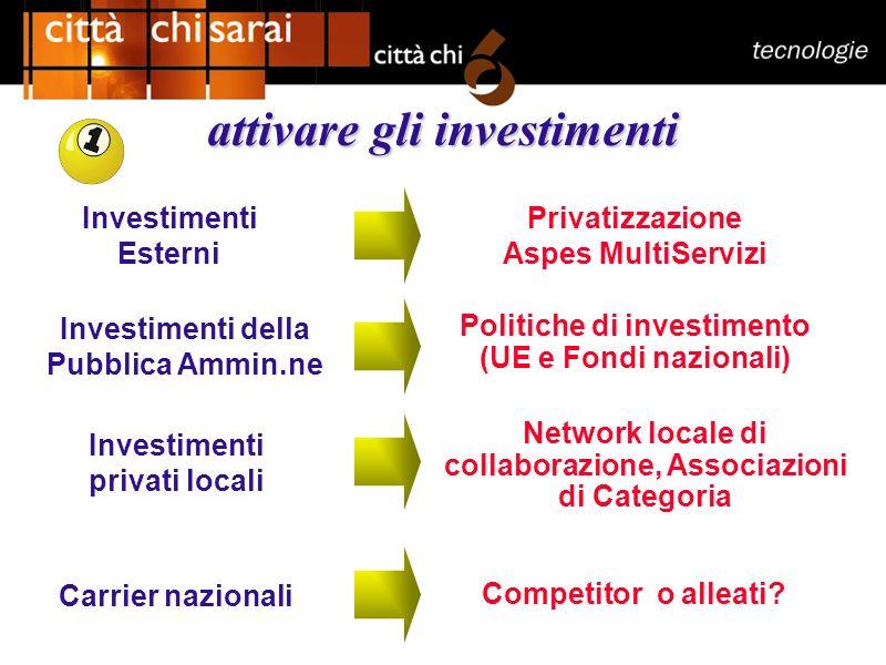 attivare gli investimenti Investimenti Esterni Privatizzazione Aspes MultiServizi Investimenti della Pubblica Ammin.ne Politiche di investimento (UE e Fondi nazionali) Investimenti privati locali Network locale di collaborazione, Associazioni di Categoria Carrier nazionali Competitor o alleati