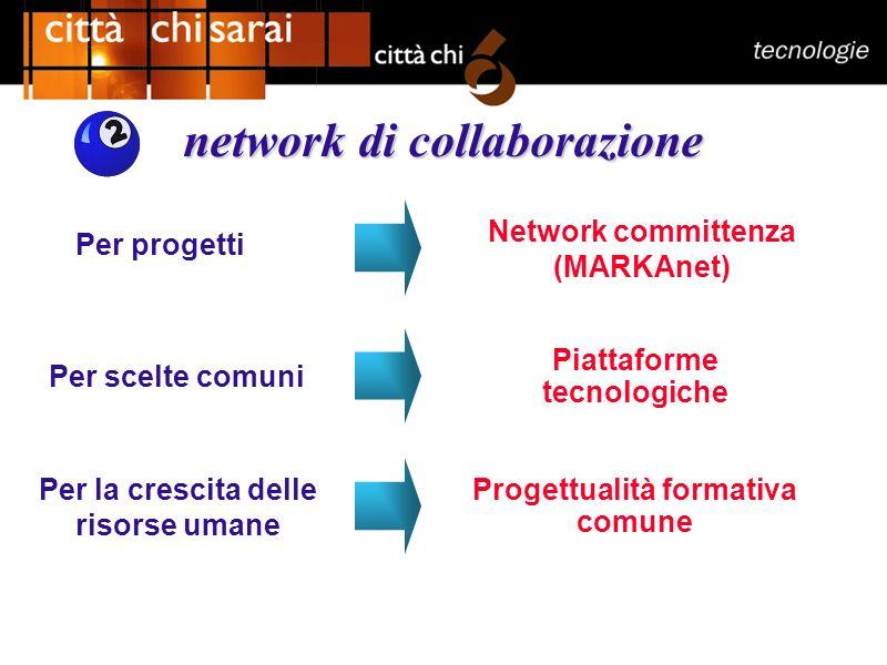 network di collaborazione Per progetti Per scelte comuni Piattaforme tecnologiche Per la crescita delle risorse umane Progettualità formativa comune Network committenza (MARKAnet)