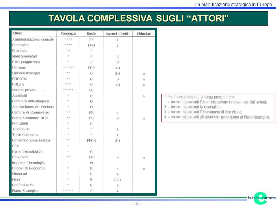 La pianificazione strategica in Europa - 4 - TAVOLA COMPLESSIVA SUGLI ATTORI