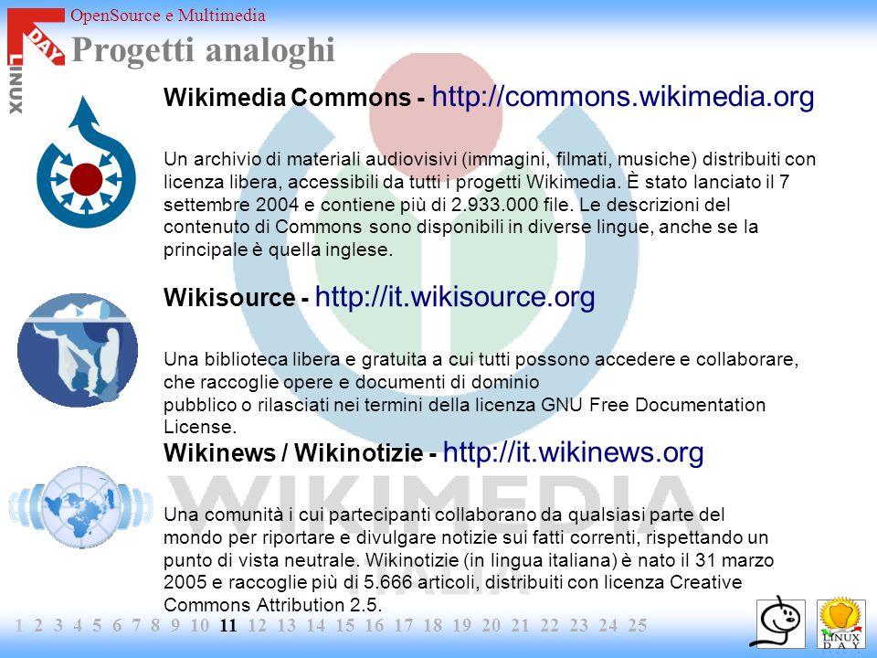 OpenSource e Multimedia 1 2 3 4 5 6 7 8 9 10 11 12 13 14 15 16 17 18 19 20 21 22 23 24 25 Progetti analoghi Wikimedia Commons - http://commons.wikimedia.org Un archivio di materiali audiovisivi (immagini, filmati, musiche) distribuiti con licenza libera, accessibili da tutti i progetti Wikimedia.