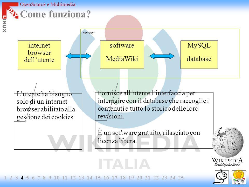 OpenSource e Multimedia Come funziona? MySQL database software MediaWiki internet browser dellutente Fornisce allutente linterfaccia per interagire co