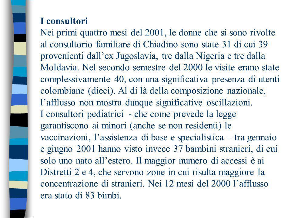 I consultori Nei primi quattro mesi del 2001, le donne che si sono rivolte al consultorio familiare di Chiadino sono state 31 di cui 39 provenienti dallex Jugoslavia, tre dalla Nigeria e tre dalla Moldavia.