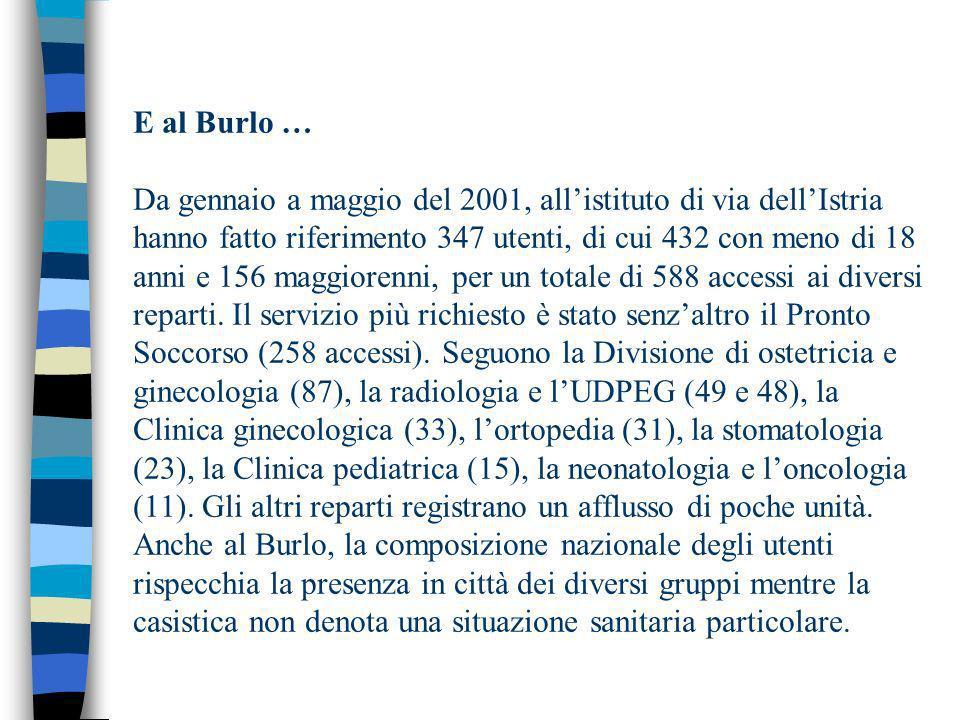 E al Burlo … Da gennaio a maggio del 2001, allistituto di via dellIstria hanno fatto riferimento 347 utenti, di cui 432 con meno di 18 anni e 156 maggiorenni, per un totale di 588 accessi ai diversi reparti.