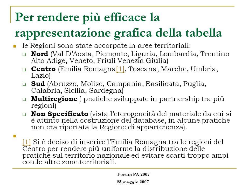 Per rendere più efficace la rappresentazione grafica della tabella le Regioni sono state accorpate in aree territoriali: Nord (Val DAosta, Piemonte, L
