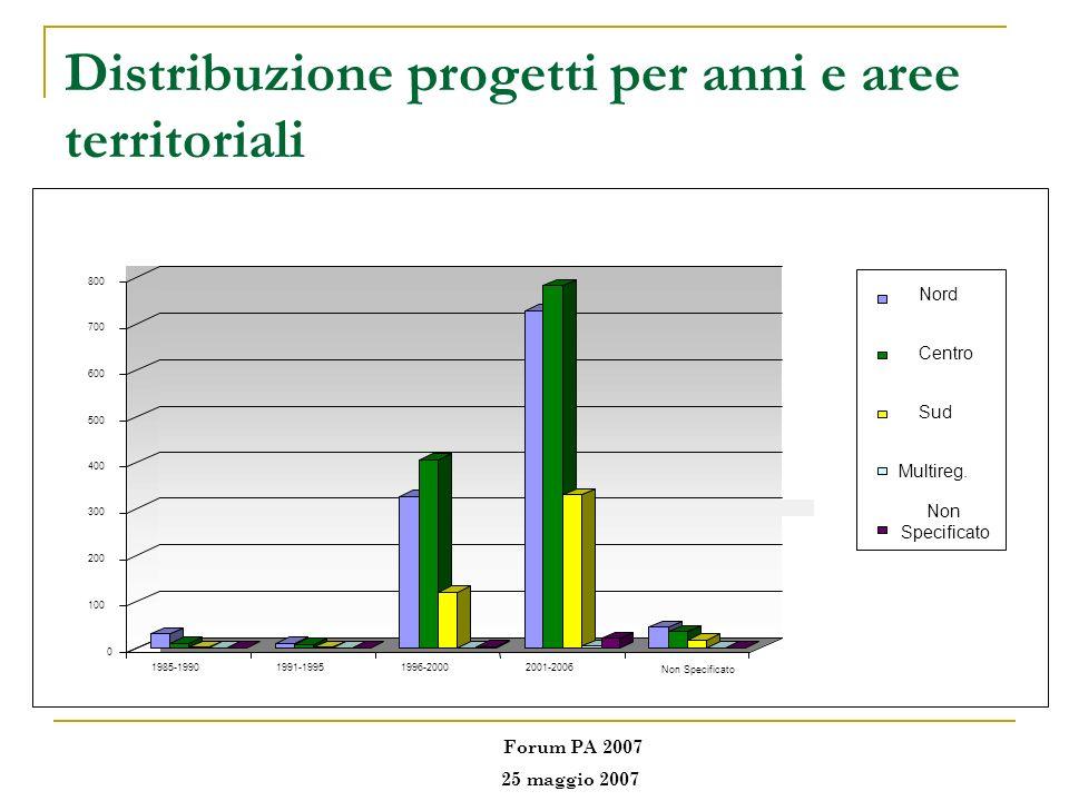 Distribuzione progetti per anni e aree territoriali Forum PA 2007 25 maggio 2007