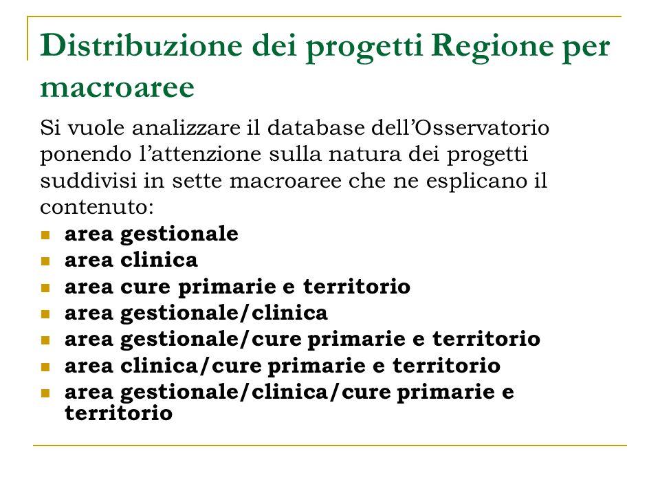 Distribuzione dei progetti Regione per macroaree Si vuole analizzare il database dellOsservatorio ponendo lattenzione sulla natura dei progetti suddiv