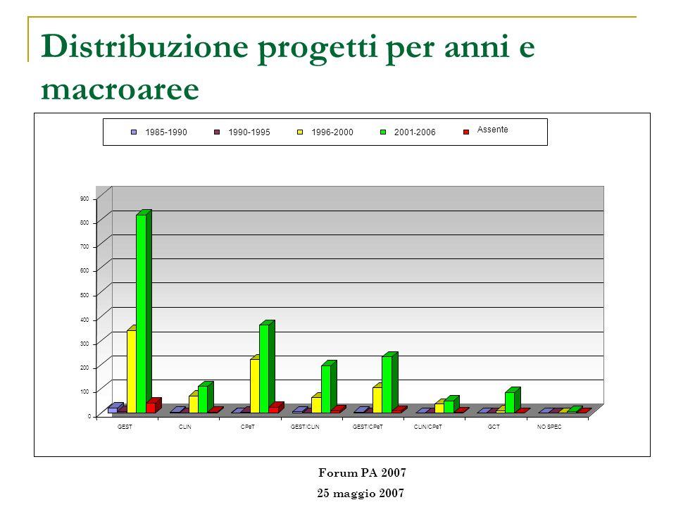 Distribuzione progetti per anni e macroaree 0 100 200 300 400 500 600 700 800 900 GESTCLINCPeTGEST/CLINGEST/CPeTCLIN/CPeTGCTNO SPEC 1985-19901990-1995