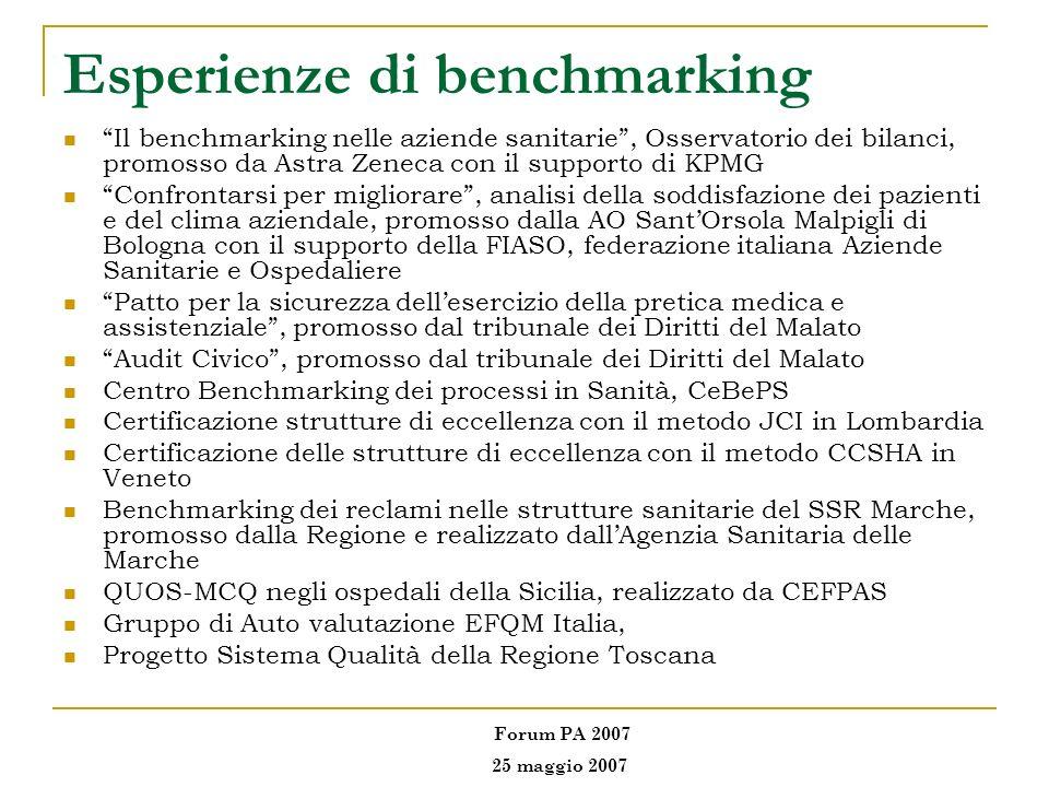 Esperienze di benchmarking Il benchmarking nelle aziende sanitarie, Osservatorio dei bilanci, promosso da Astra Zeneca con il supporto di KPMG Confron