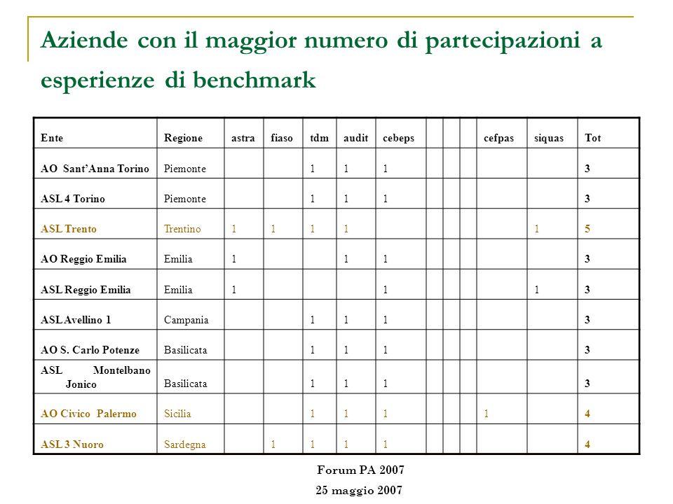 Aziende con il maggior numero di partecipazioni a esperienze di benchmark EnteRegioneastrafiasotdmauditcebepscefpassiquasTot AO SantAnna TorinoPiemont