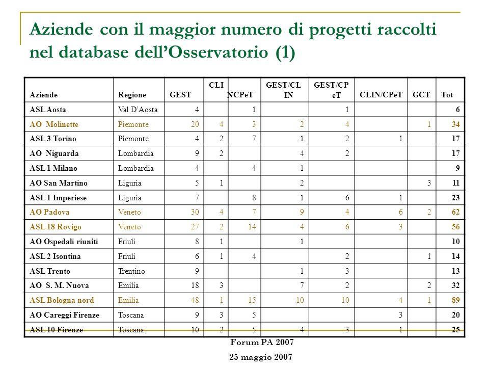 Aziende con il maggior numero di progetti raccolti nel database dellOsservatorio (1) AziendeRegioneGEST CLI NCPeT GEST/CL IN GEST/CP eTCLIN/CPeTGCTTot