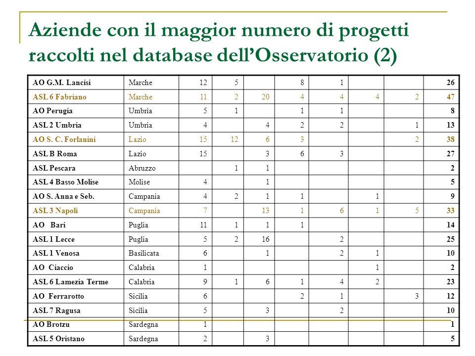 Aziende con il maggior numero di progetti raccolti nel database dellOsservatorio (2) AO G.M. LancisiMarche125 81 26 ASL 6 FabrianoMarche11220444247 AO