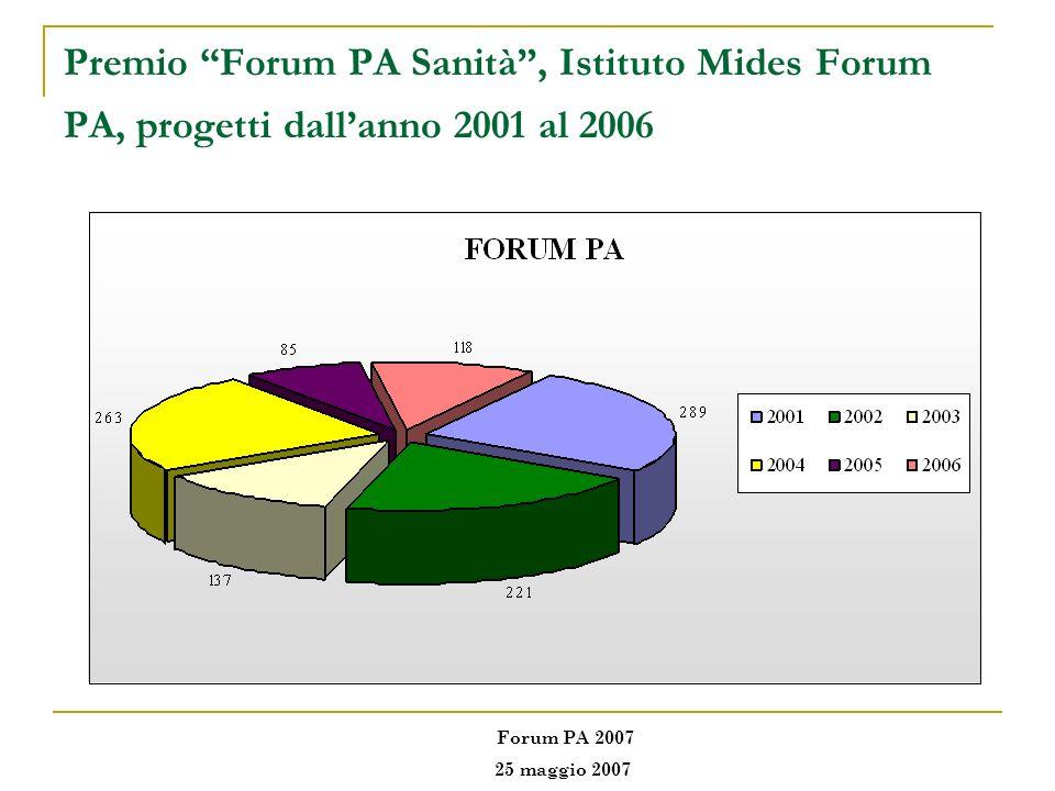 Premio Forum PA Sanità, Istituto Mides Forum PA, progetti dallanno 2001 al 2006 Forum PA 2007 25 maggio 2007