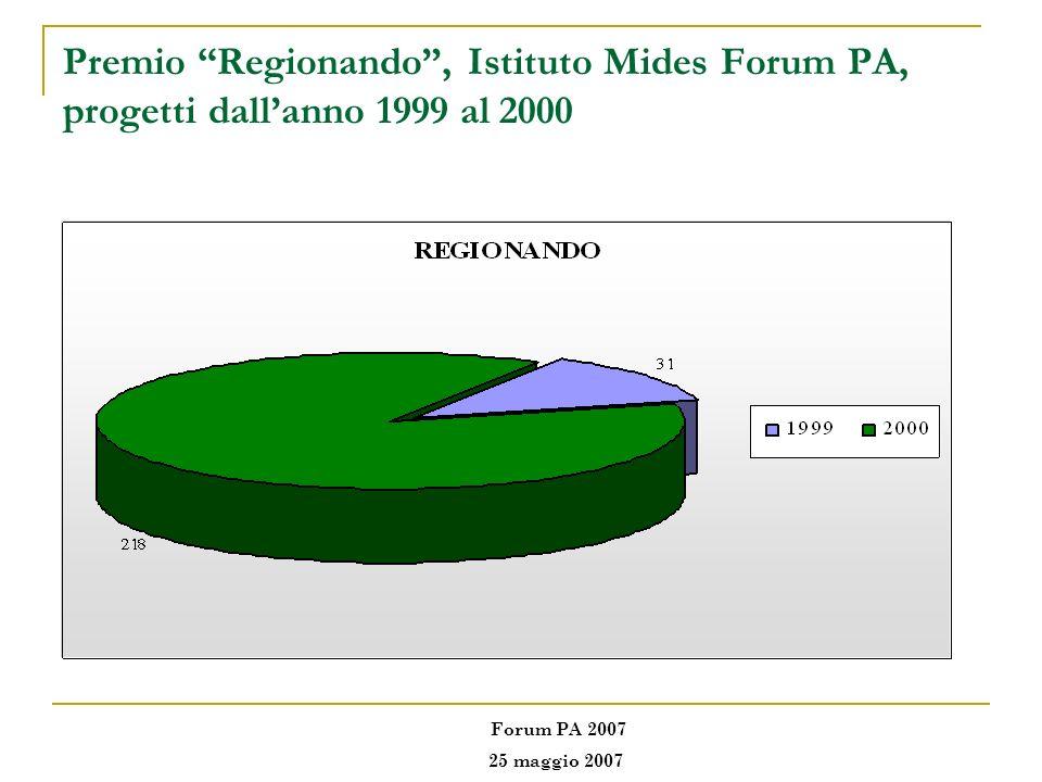 Premio Regionando, Istituto Mides Forum PA, progetti dallanno 1999 al 2000 Forum PA 2007 25 maggio 2007