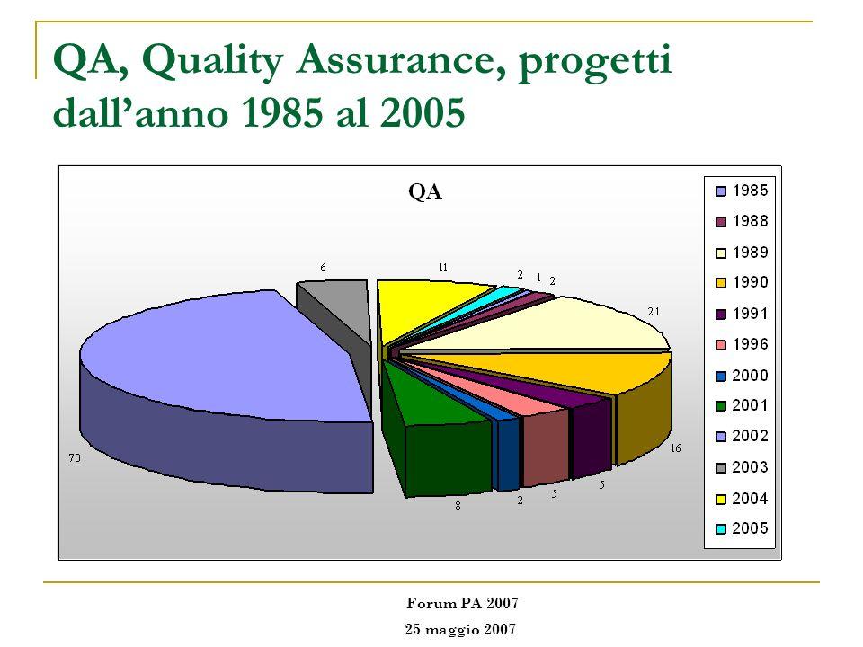 QA, Quality Assurance, progetti dallanno 1985 al 2005 Forum PA 2007 25 maggio 2007