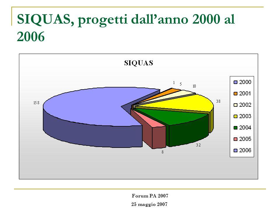 SIQUAS, progetti dallanno 2000 al 2006 Forum PA 2007 25 maggio 2007