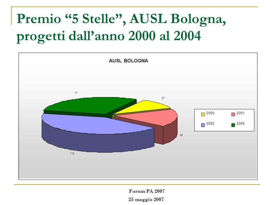 Premio 5 Stelle, AUSL Bologna, progetti dallanno 2000 al 2004 AUSL BOLOGNA 27 45 112 77 20002001 20022004 Forum PA 2007 25 maggio 2007