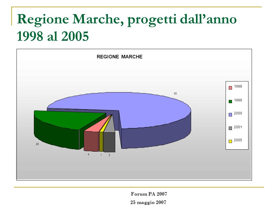 Regione Marche, progetti dallanno 1998 al 2005 REGIONE MARCHE 4 26 31 90 1998 1999 2000 2001 2005 Forum PA 2007 25 maggio 2007