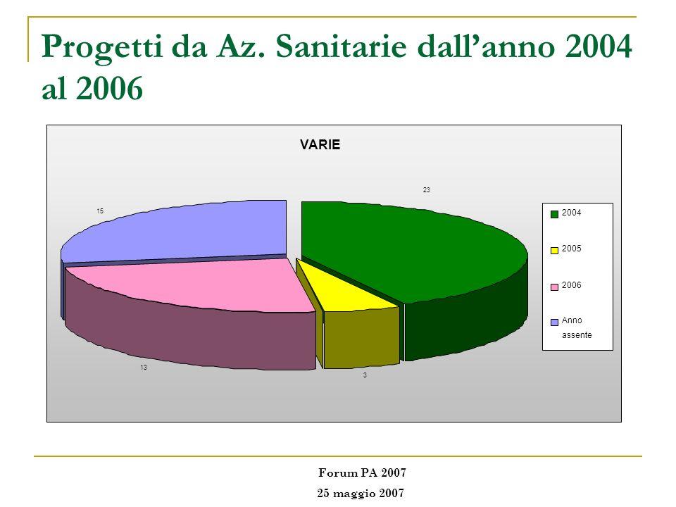 Progetti da Az. Sanitarie dallanno 2004 al 2006 VARIE 3 13 15 23 2004 2005 2006 Anno assente Forum PA 2007 25 maggio 2007