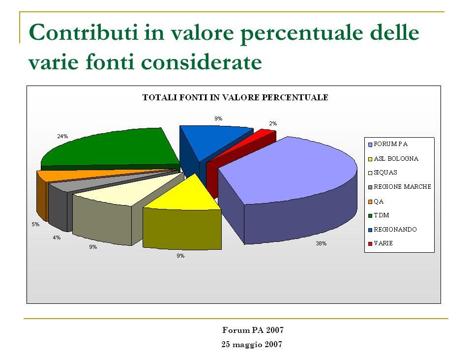 Contributi in valore percentuale delle varie fonti considerate Forum PA 2007 25 maggio 2007