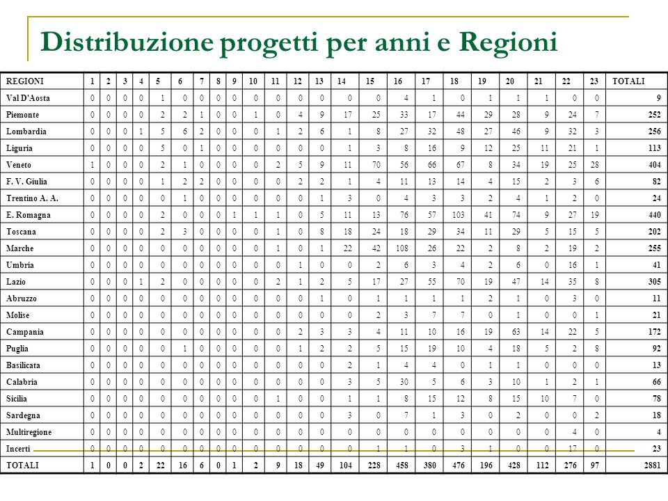 REGIONI1234567891011121314151617181920212223TOTALI Val D'Aosta00001000000000041 0111009 Piemonte0000221001049172533174429289247252 Lombardia0001562000