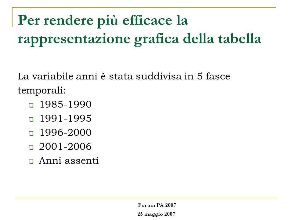 Per rendere più efficace la rappresentazione grafica della tabella La variabile anni è stata suddivisa in 5 fasce temporali: 1985-1990 1991-1995 1996-