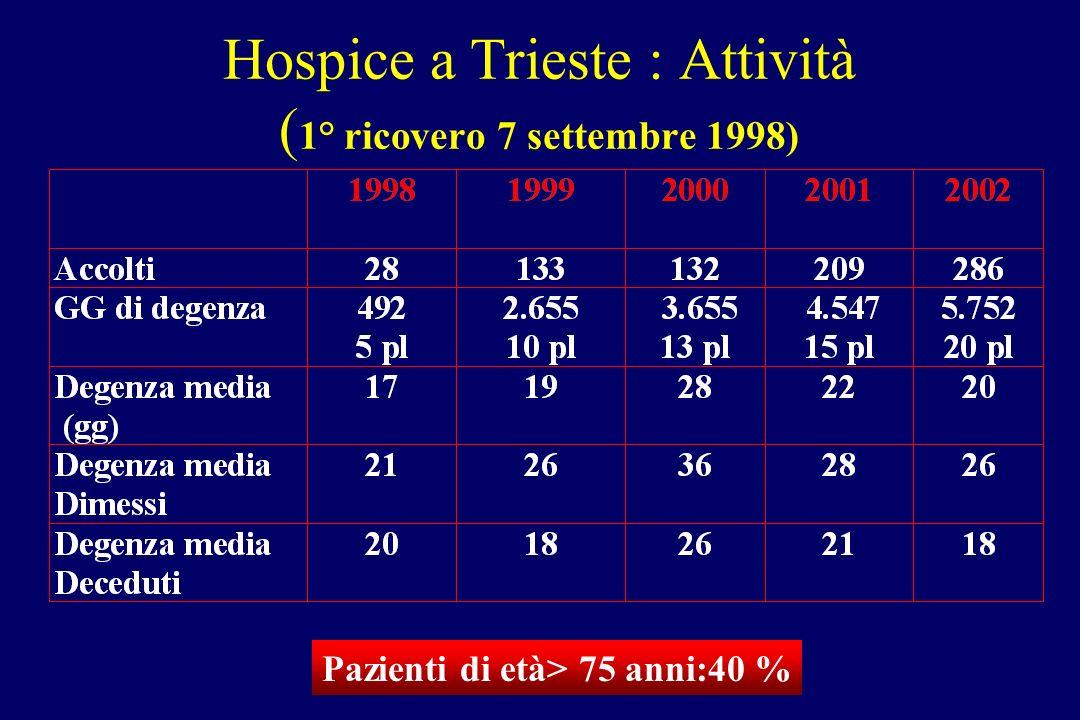 Hospice a Trieste : Attività ( 1° ricovero 7 settembre 1998) Pazienti di età> 75 anni:40 %