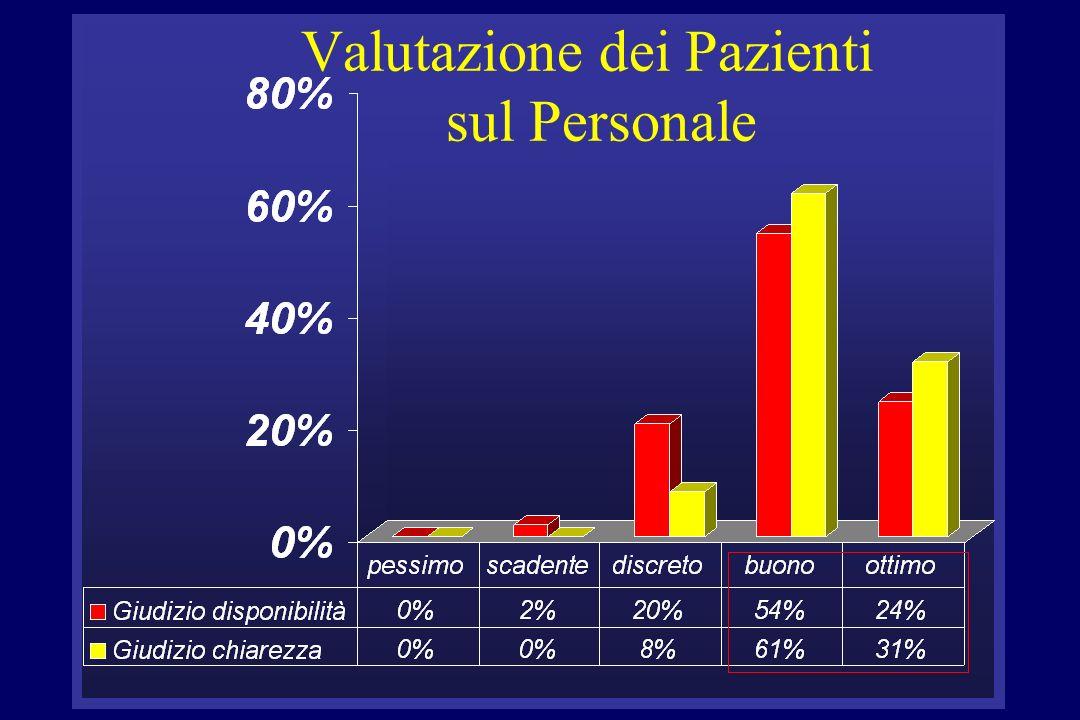 Valutazione dei Pazienti sul Personale