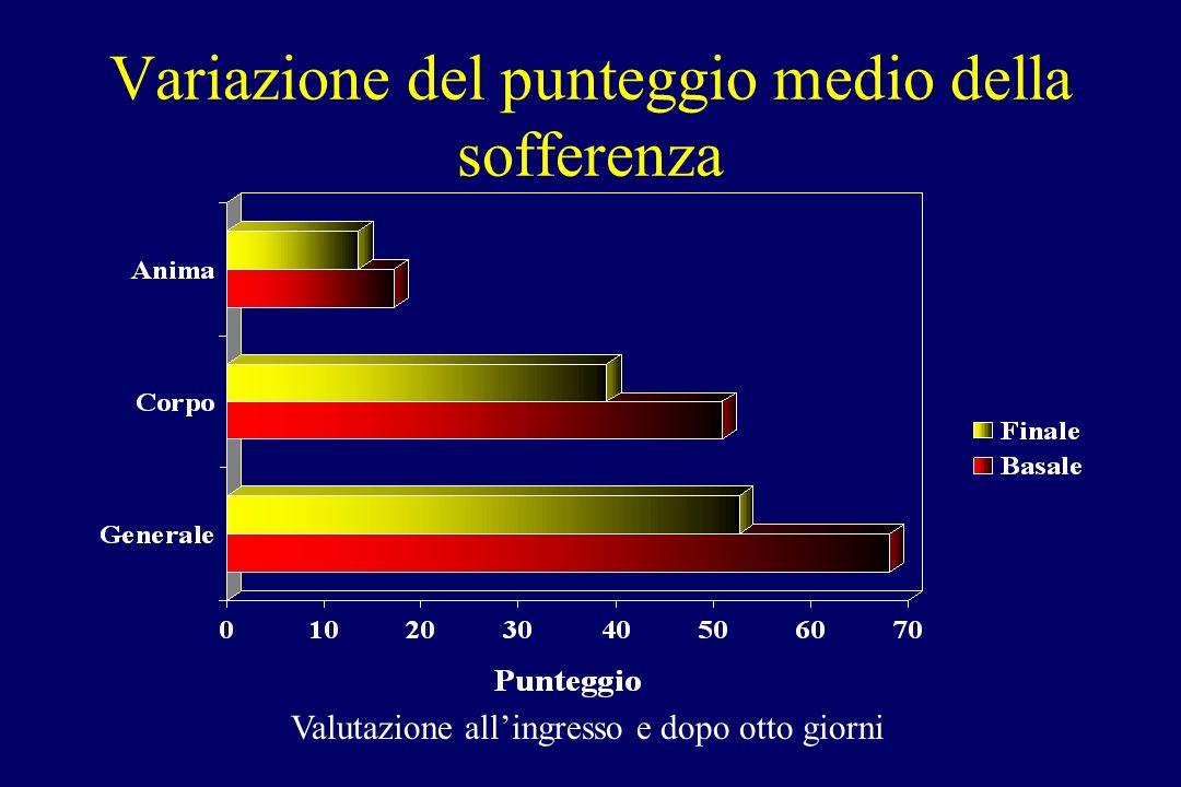 Variazione del punteggio medio della sofferenza Valutazione allingresso e dopo otto giorni