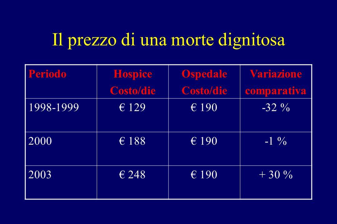Il prezzo di una morte dignitosa PeriodoHospice Costo/die Ospedale Costo/die Variazione comparativa 1998-1999 129 190-32 % 2000 188 190-1 % 2003 248 190+ 30 %