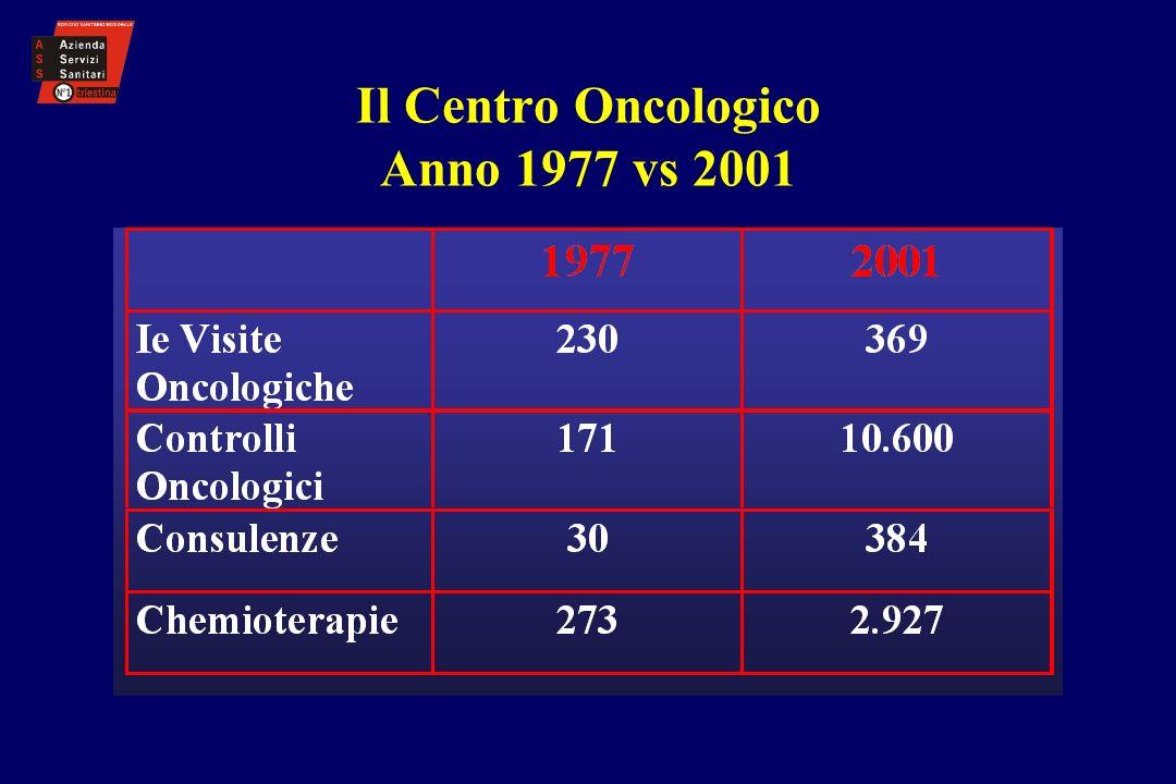 Il Centro Oncologico Anno 1977 vs 2001