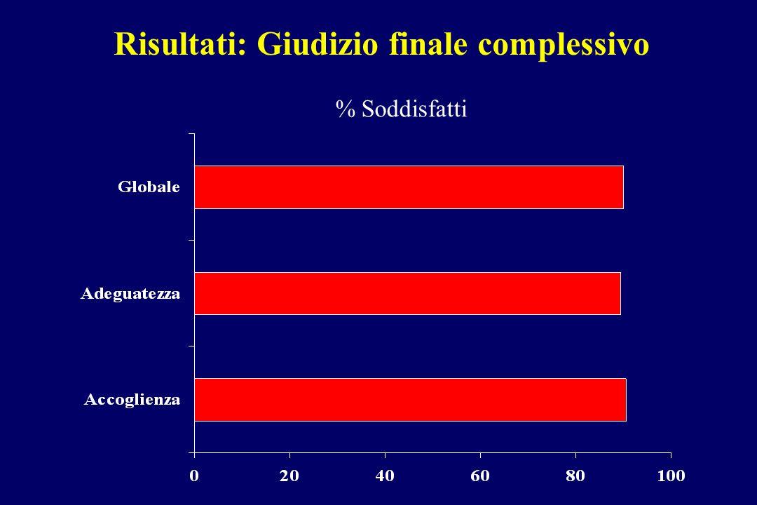 Risultati: Giudizio finale complessivo % Soddisfatti