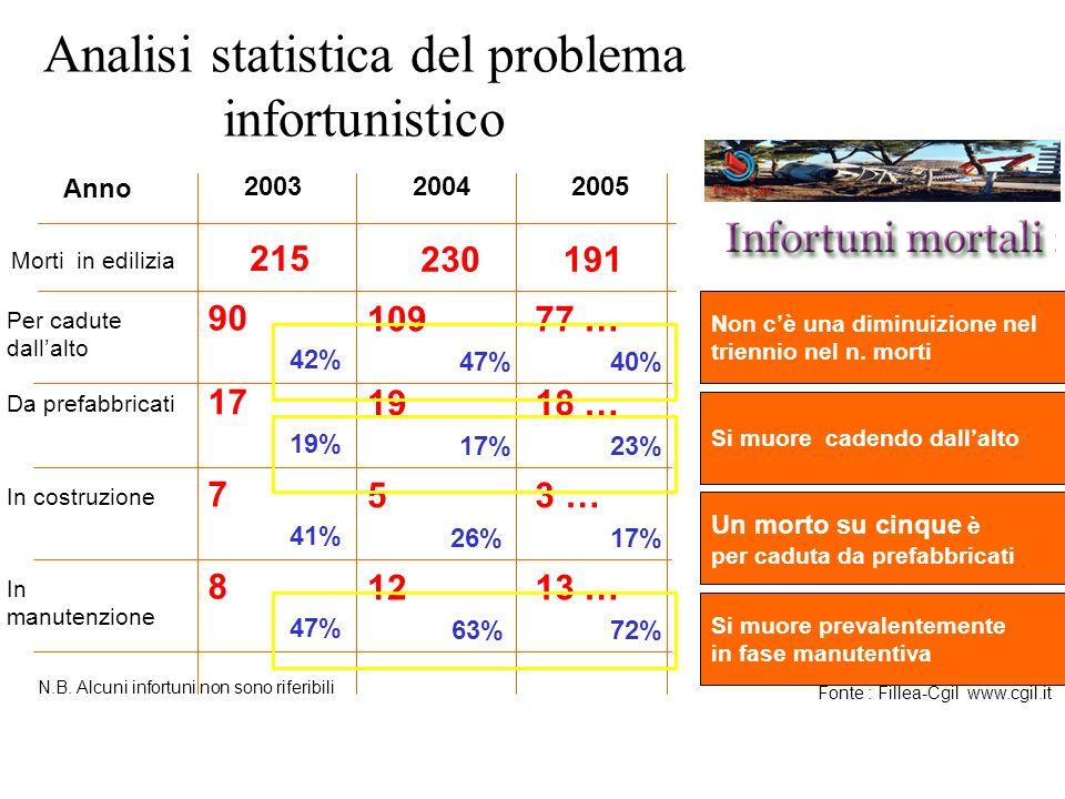 Analisi statistica del problema infortunistico Fonte : Fillea-Cgil www.cgil.it Anno 200320042005 Morti in edilizia 215 230191 Per cadute dallalto 90 1