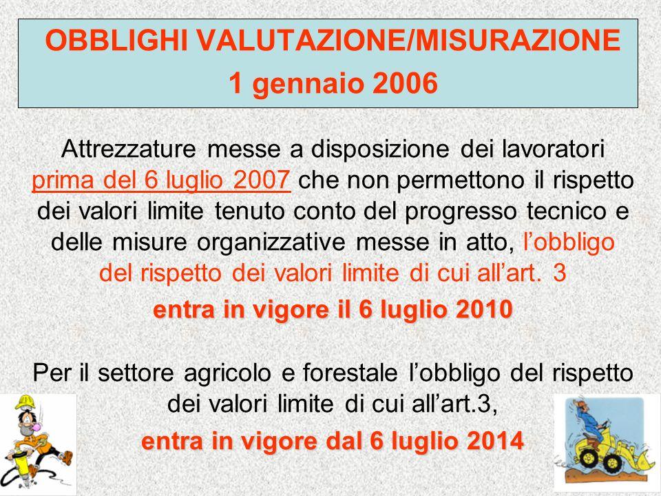 OBBLIGHI VALUTAZIONE/MISURAZIONE 1 gennaio 2006 Attrezzature messe a disposizione dei lavoratori prima del 6 luglio 2007 che non permettono il rispett