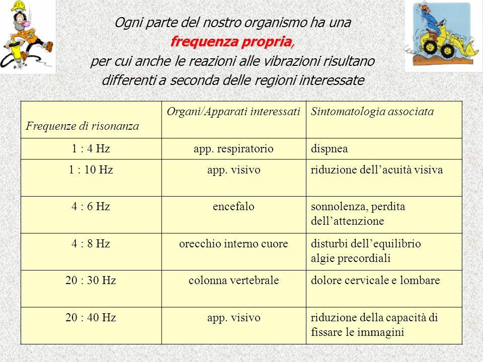 Frequenze di risonanza Organi/Apparati interessatiSintomatologia associata 1 : 4 Hzapp. respiratoriodispnea 1 : 10 Hzapp. visivoriduzione dellacuità v