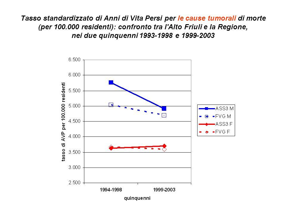 Tasso standardizzato di Anni di Vita Persi per le cause tumorali di morte (per 100.000 residenti): confronto tra l Alto Friuli e la Regione, nei due quinquenni 1993-1998 e 1999-2003