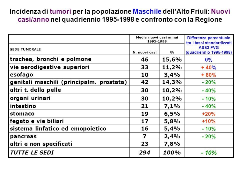Incidenza di tumori per la popolazione Maschile dellAlto Friuli: Nuovi casi/anno nel quadriennio 1995-1998 e confronto con la Regione Media nuovi casi annui 1995-1998 Differenza percentuale tra i tassi standardizzati ASS3-FVG (quadriennio 1995-1998) SEDE TUMORALE N.