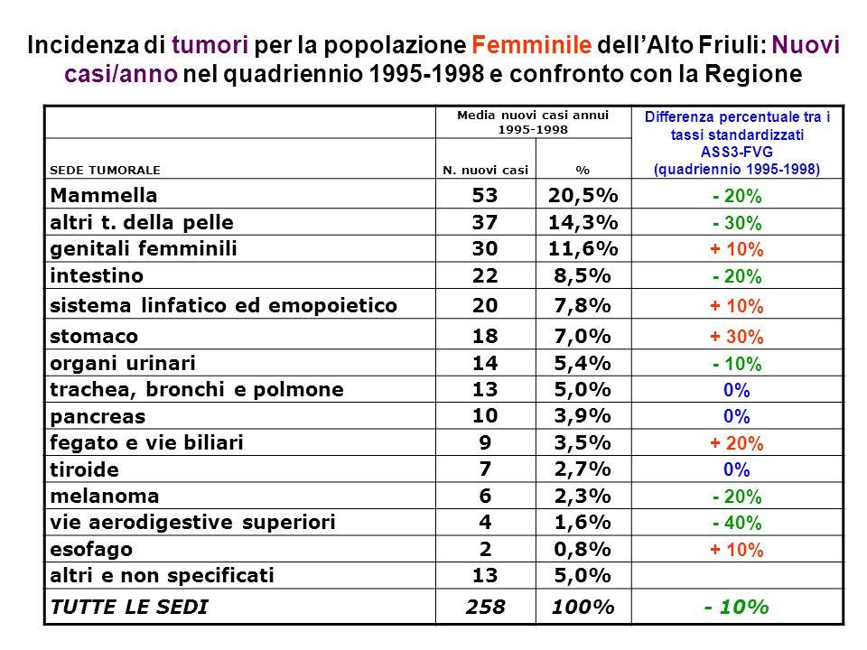 Incidenza di tumori per la popolazione Femminile dellAlto Friuli: Nuovi casi/anno nel quadriennio 1995-1998 e confronto con la Regione Media nuovi casi annui 1995-1998 Differenza percentuale tra i tassi standardizzati ASS3-FVG (quadriennio 1995-1998) SEDE TUMORALEN.