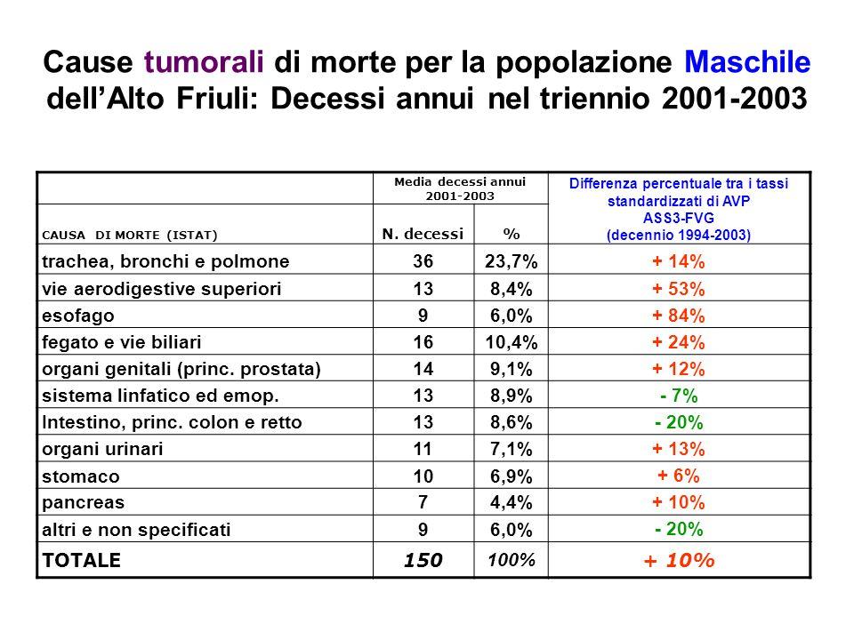 Cause tumorali di morte per la popolazione Maschile dellAlto Friuli: Decessi annui nel triennio 2001-2003 Media decessi annui 2001-2003 Differenza percentuale tra i tassi standardizzati di AVP ASS3-FVG (decennio 1994-2003) CAUSA DI MORTE (ISTAT) N.