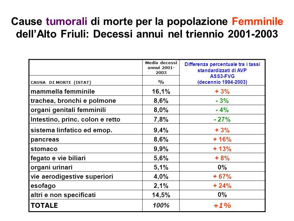 Cause tumorali di morte per la popolazione Femminile dellAlto Friuli: Decessi annui nel triennio 2001-2003 Media decessi annui 2001- 2003 Differenza percentuale tra i tassi standardizzati di AVP ASS3-FVG (decennio 1994-2003) CAUSA DI MORTE (ISTAT) % mammella femminile16,1%+ 3% trachea, bronchi e polmone8,6%- 3% organi genitali femminili8,0%- 4% Intestino, princ.