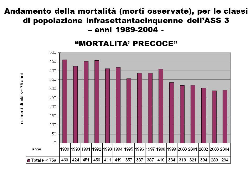 Andamento della mortalità (morti osservate), per le classi di popolazione infrasettantacinquenne dellASS 3 – anni 1989-2004 - MORTALITA PRECOCE