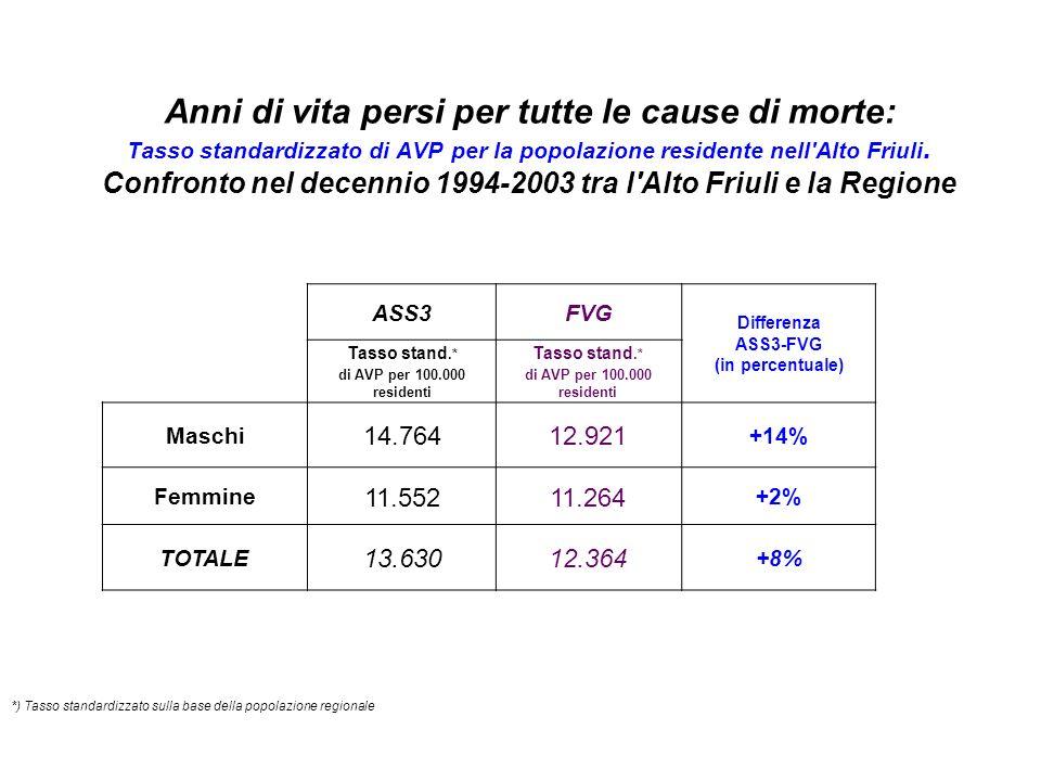 Anni di vita persi per tutte le cause di morte: Tasso standardizzato di AVP per la popolazione residente nell Alto Friuli.
