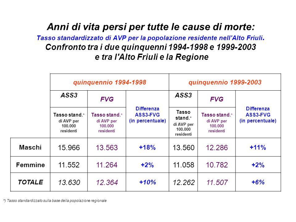 Tasso standardizzato di Anni di Vita Persi per tutte le cause di morte (per 100.000 residenti): confronto tra l Alto Friuli e la Regione, nei due quinquenni 1993-1998 e 1999-2003