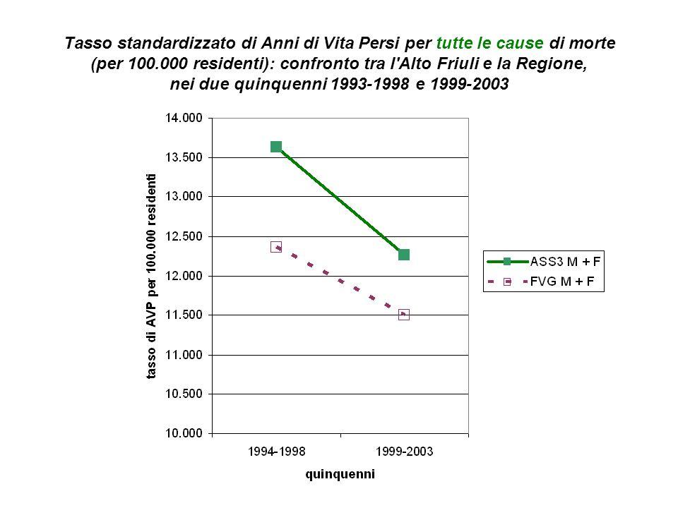 Anni di vita persi per tumori: Tasso standardizzato di AVP per la popolazione residente nell Alto Friuli.