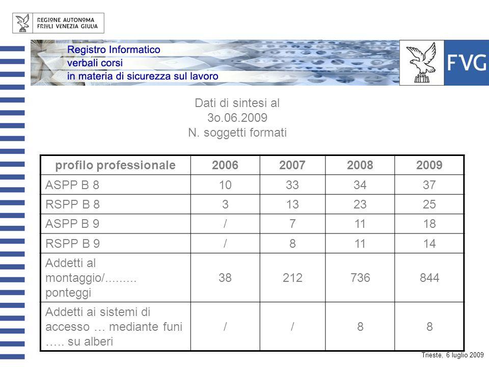 Trieste, 6 luglio 2009 Dati di sintesi al 3o.06.2009 N. soggetti formati profilo professionale2006200720082009 RSPP869101117 ASPP B 3/212 RSPP B 3/688