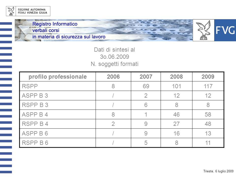 Trieste, 6 luglio 2009 Dati di sintesi al 3o.06.2009 N. verbali trasmessi Modulo A15 Modulo B 1 (agricoltura) / Modulo B 2 (pesca) / Modulo B 3 (estra