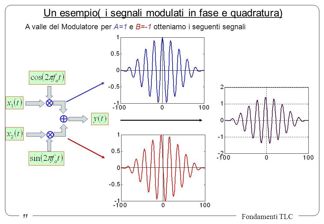 11 Fondamenti TLC Un esempio( i segnali modulati in fase e quadratura) A valle del Modulatore per A=1 e B=-1 otteniamo i seguenti segnali