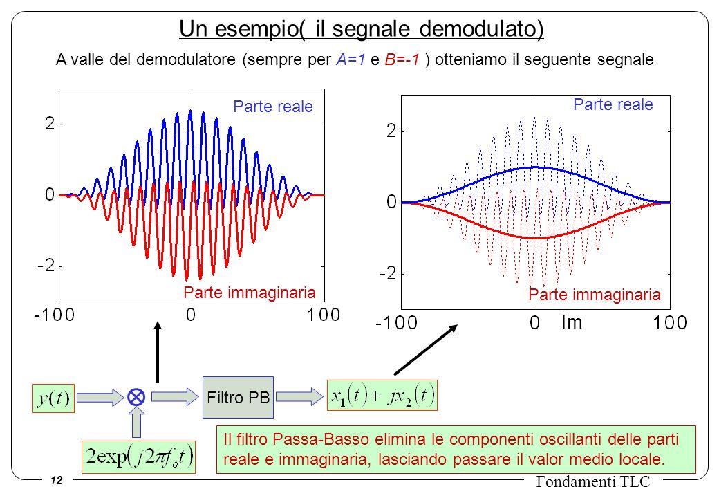 12 Fondamenti TLC Un esempio( il segnale demodulato) A valle del demodulatore (sempre per A=1 e B=-1 ) otteniamo il seguente segnale Filtro PB Parte r